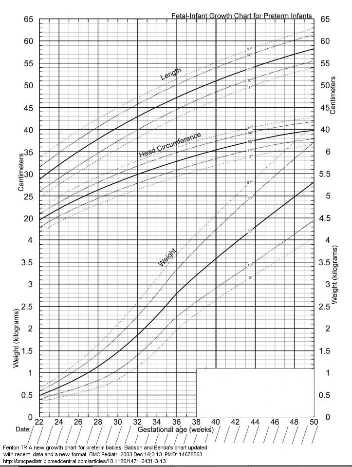 fetal growth chart percentile - photo #11